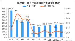 2020年11月广西省粗钢产量数据统计分析