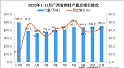 2020年11月广西省钢材产量数据统计分析
