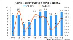 2020年11月广东省化学纤维产量数据统计分析