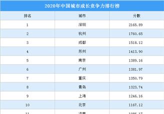 2020年中国城市成长竞争力排行榜