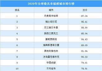 2020年全球最具幸福感城市排行榜(TOP10)