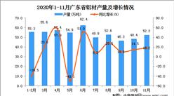 2020年11月广东省铝材产量数据统计分析