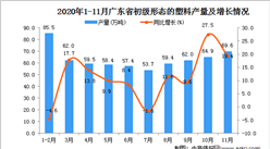 2020年11月广东省初级形态的塑料产量数据统计分析