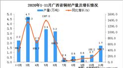 2020年11月广西省铜材产量数据统计分析