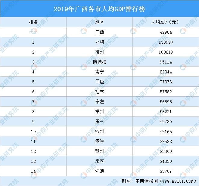 2019广西各县gdp_2019年度广西地级市人均GDP排名柳州市超7万元居全自治区第一
