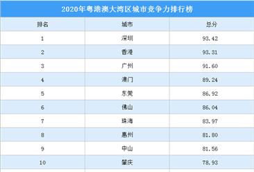 2020年粤港澳大湾区城市竞争力排行榜
