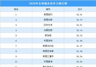 2020全球城市竞争力50强排行榜
