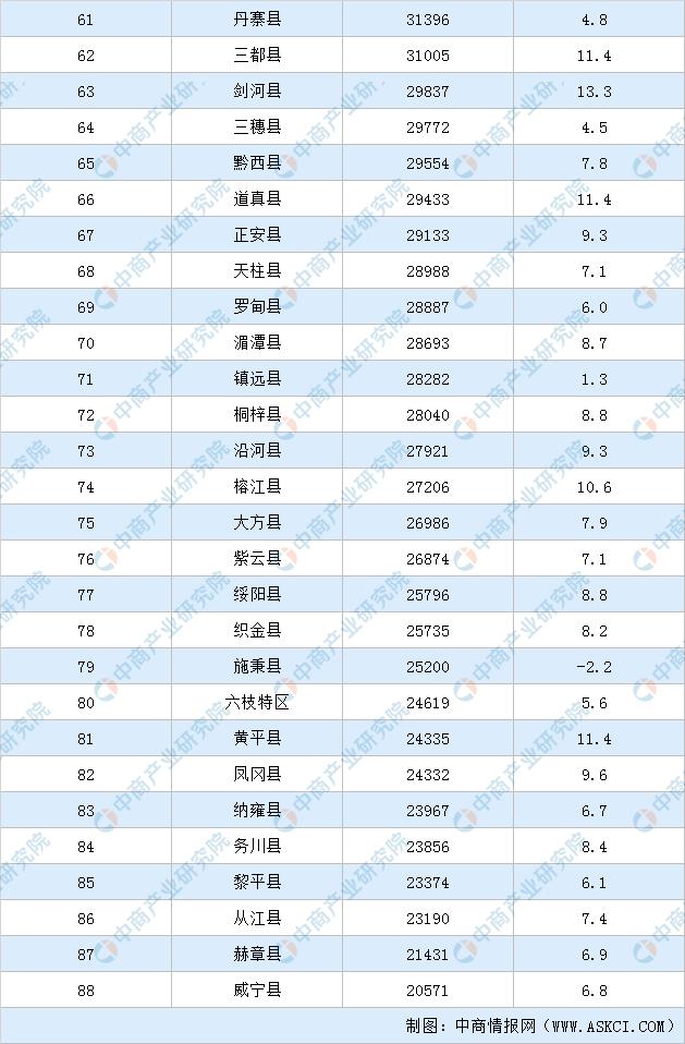 晋中市人均gdp最高的县_最新 山西119县 市 经济考核大排名