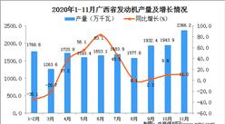 2020年11月广西省发动机产量数据统计分析
