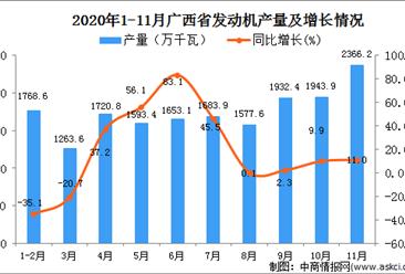 2020年11月广西壮族自治区发动机产量数据统计分析