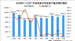 2020年11月广东省包装专用设备产量数据统计分析