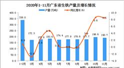 2020年11月广东省生铁产量数据统计分析