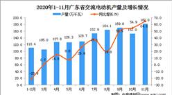 2020年11月广东省交流电动机产量数据统计分析