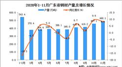 2020年11月广东省钢材产量数据统计分析