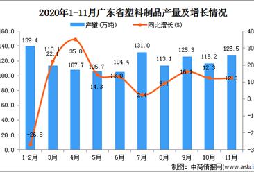 2020年11月广东省塑料制品产量数据统计分析