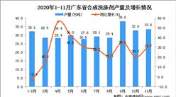 2020年11月广东省合成洗涤剂产量数据统计分析