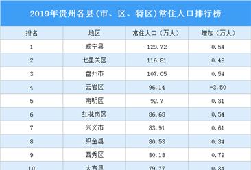 2019年贵州各县(市、区、特区)常住人口排行榜:威宁县常住人口最多(图)