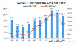 2020年11月广西省塑料制品产量数据统计分析