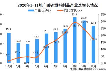 2020年11月广西壮族自治区塑料制品产量数据统计分析