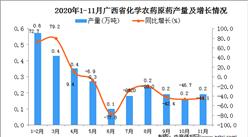 2020年11月广西省化学农药原药产量数据统计分析