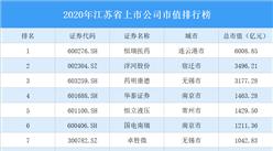 2020年江苏省上市公司市值排行榜
