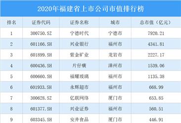 2020年福建省上市公司市值排行榜