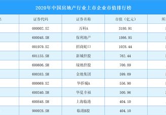 2020年中国房地产行业上市企业市值百强排行榜