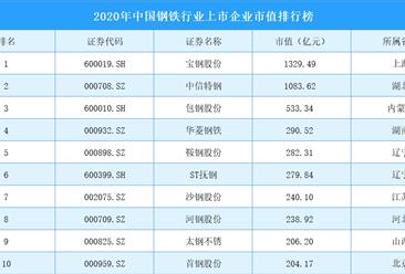 2020年中国钢铁行业上市企业市值30强排行榜