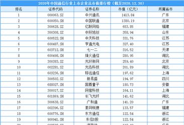 2020年中国通信行业上市企业市值排行榜(附榜单)