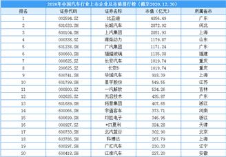 2020年中国汽车行业上市企业市值排行榜(附榜单)