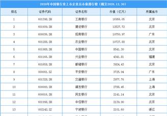 2020年中国银行业上市企业市值排行榜(附榜单)