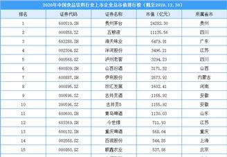2020年中國食品飲料行業上市企業市值排行榜(附榜單)