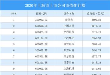 372家上海A股上市公司2020年市值:133家上市公司市值超100亿(图)