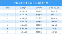 612家北京A股上市公司2020年市值:36家上市公司市值超千亿(图)
