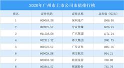 119家广州A股上市公司2020年市值:38家上市公司市值超百亿(图)