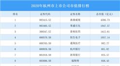 163家杭州A股上市公司2020年市值:4家公司市值超1000亿(图)