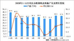 2020年11月重庆市机制纸及纸板产量数据统计分析