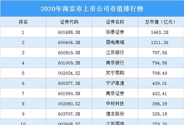 94家南京A股上市公司2020年市值:29家上市公司市值超百亿(图)