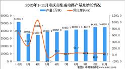 2020年11月重庆市集成电路产量数据统计分析