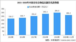 近5年全国社会物流总额年均增长率超6.5%(附图表)