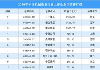 2020年中国机械设备行业上市企业市值排行榜(附榜单)