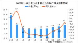 2020年11月重庆市十种有色金属产量数据统计分析