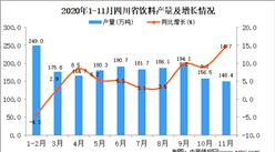 2020年11月四川省饮料产量数据统计分析