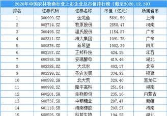 2020年中国农林牧渔行业上市企业市值排行榜(附榜单)