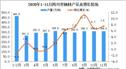 2020年11月四川省钢材产量数据统计分析