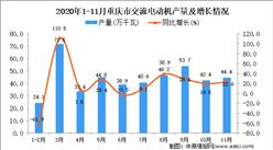 2020年11月重庆市交流电动机产量数据统计分析