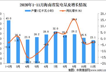 2020年11月海南省发电量数据统计分析