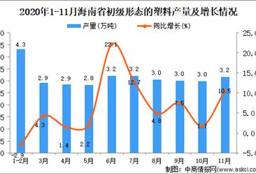 2020年11月海南省初级形态的塑料产量数据统计分析