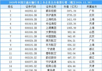 2020年中国交通运输行业上市企业市值排行榜(附榜单)