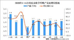 2020年11月重庆市化学纤维产量数据统计分析
